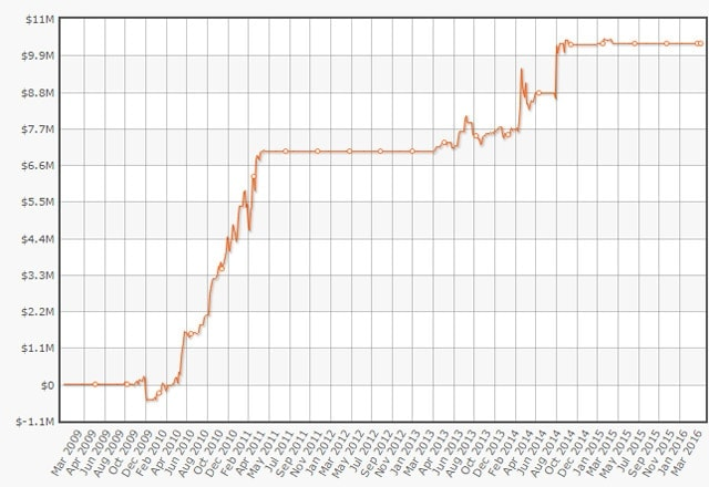 Dan Cates earning his place among the legends of online high stakes poker. How's that for a graph? (source: HighStakesDB.com)