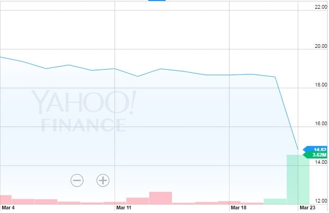 Following the announcement of charges, Amaya shares took a huge hit (source Yahoo! Finance)