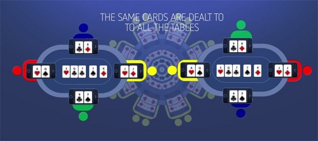 """Why is Match Poker a sport? Everyone plays the same cards, you can't really """"get lucky"""""""
