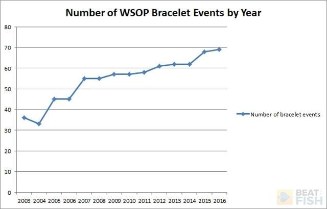 2017-wsop-schedule-chart-1