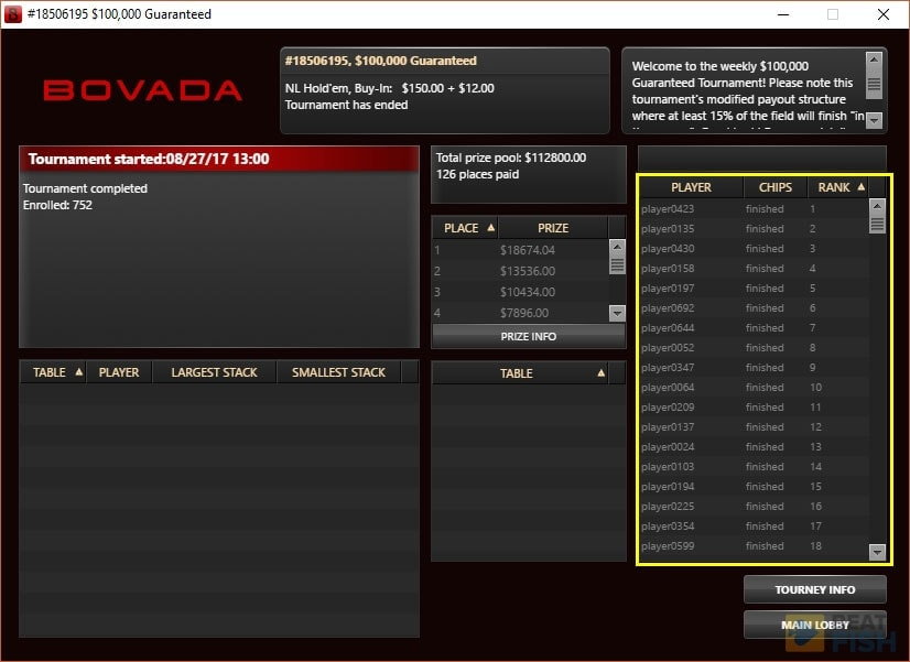 Bovada Poker Tournament Results