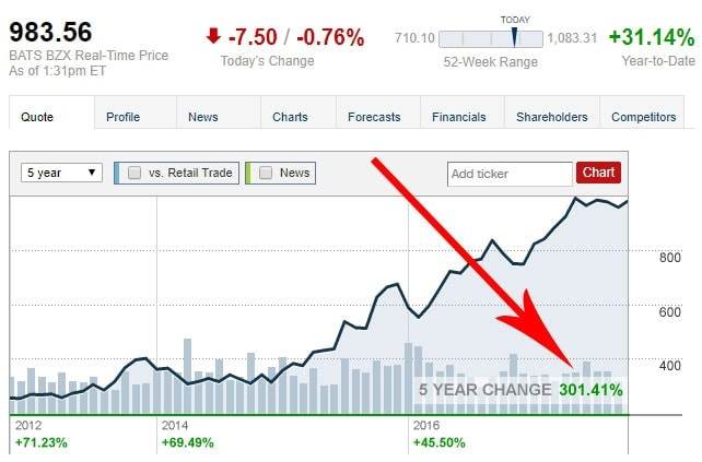 Amazon Stock Return vs. Bitcoin