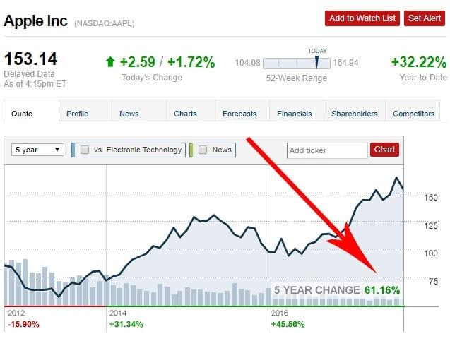 Apple Stock Return vs. Bitcoin
