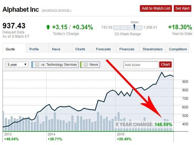 Google Stock Return vs. Bitcoin