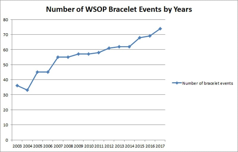WSOP 2018 Schedule