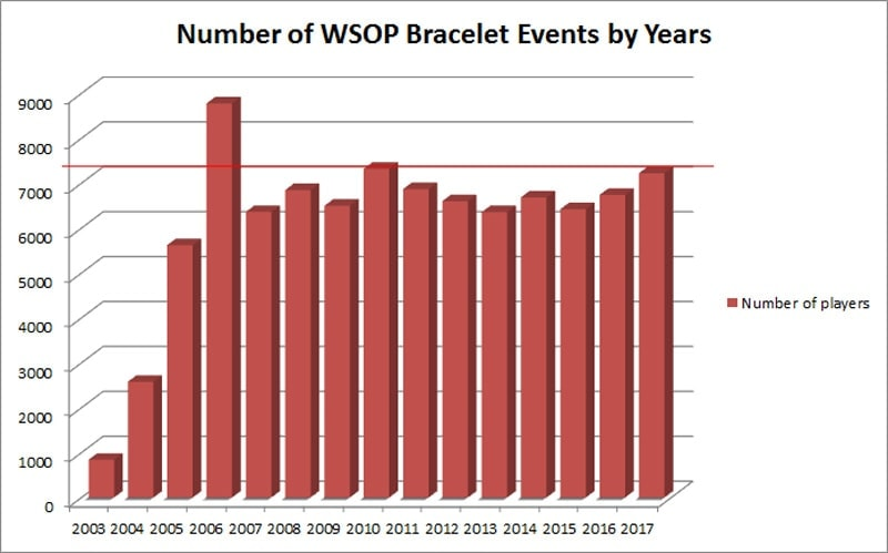 Poker wsop 2018 schedule