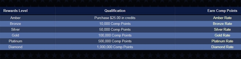 Lincoln Casino Loyalty Program