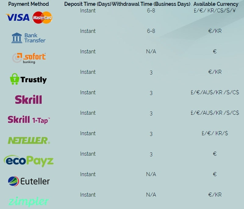 Wixstars Casino Deposit Methods