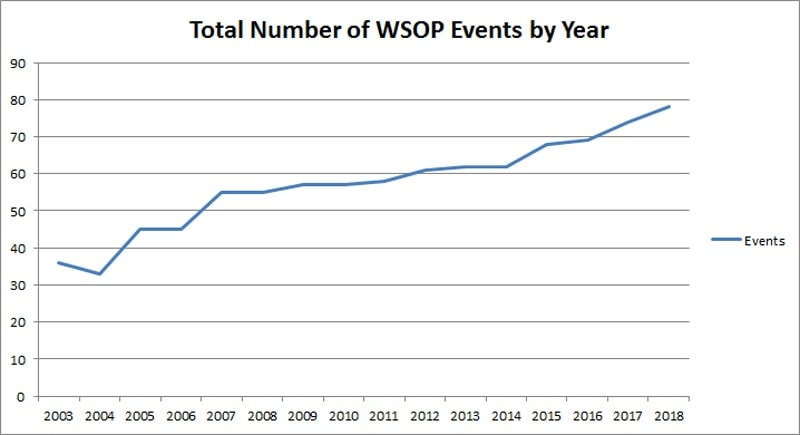 WSOP 2019 schedule - number of bracelet events by year