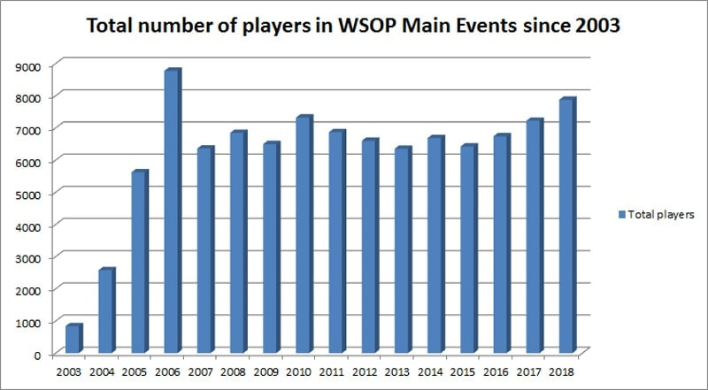 WSOP 2019 schedule - number of players in Main Events