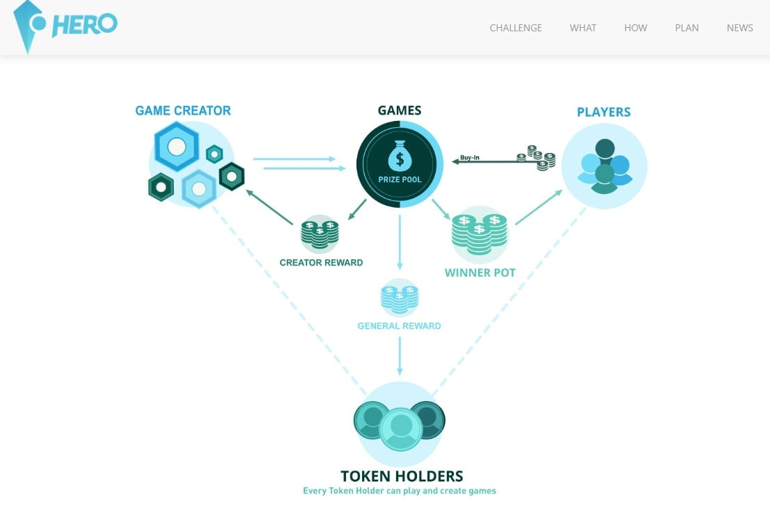 HEROcoin Review for Gambling