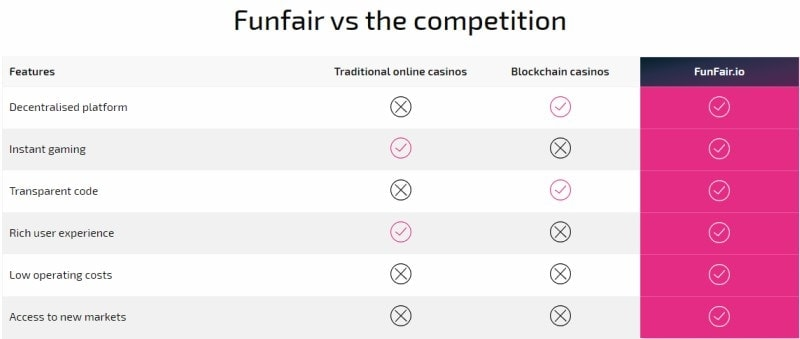 Benefits of FunFair to Casino Operators