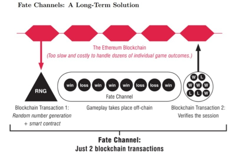 FunFair Blockchain Fate Channels