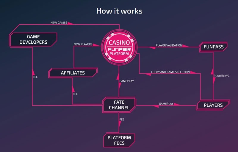 How FunFair Works