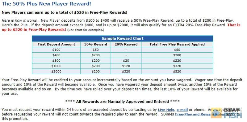 5Dimes Free Play Bonus