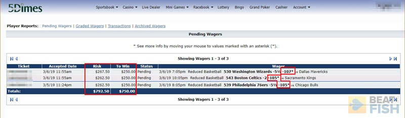 5Dimes Sportsbook Reduced Juice
