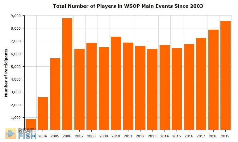 Numbers of Players for the 2020 WSOP Schedule