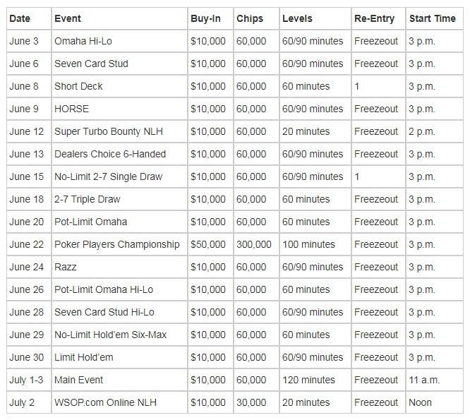 WSOP 2020 $10,000 Championship Events Schedule
