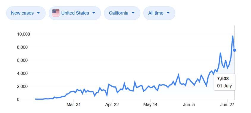 Kasus Coronavirus negara bagian California