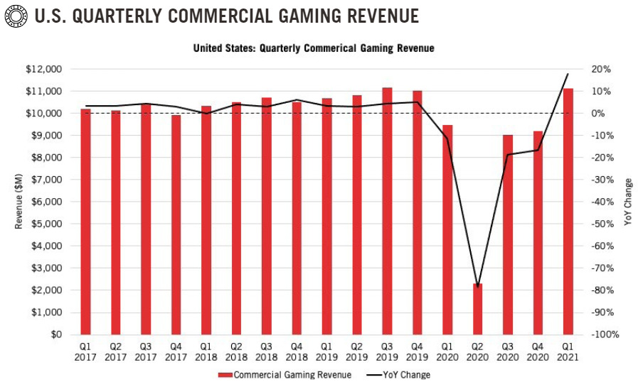 Quarterly Commercial Gaming Revenue Chart