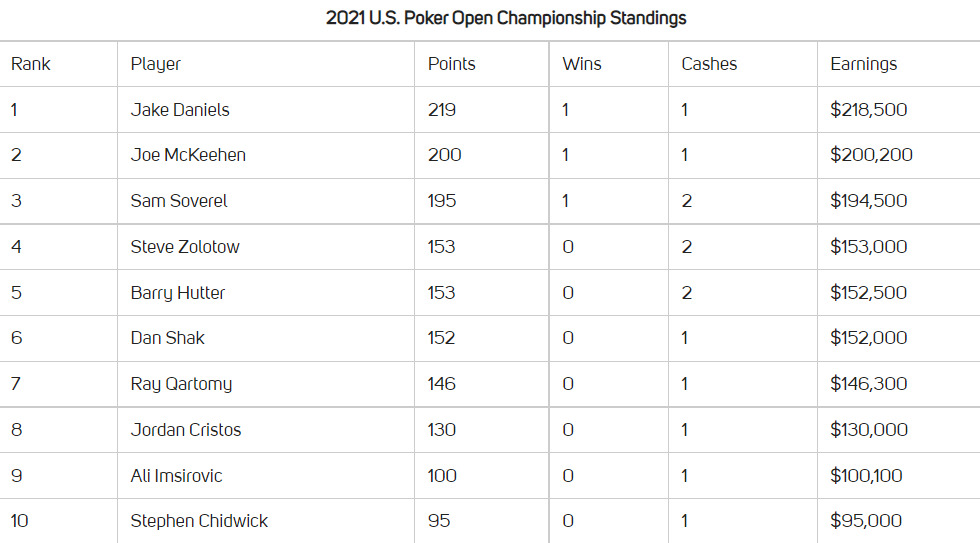 US PO Championship leaderboard
